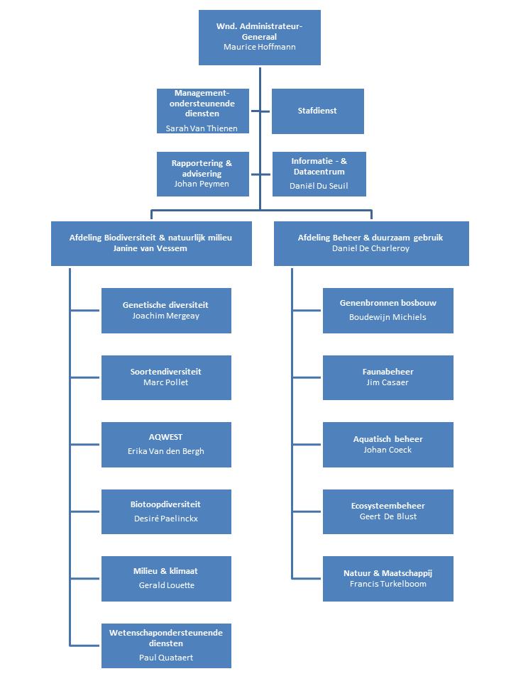 organogram van het INBO september 2016