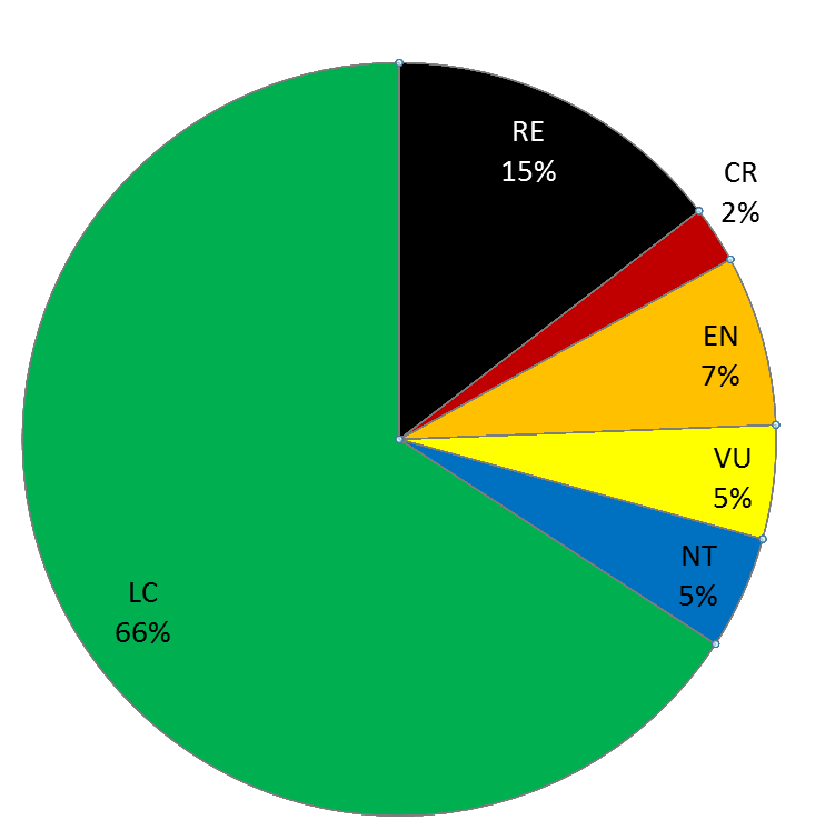 verdeling Rode-Lijstcategorieën sprinkhanen: Van de 41 inheemse soorten sprinkhanen en krekels zijn er 6 regionaal uitgestorven (15%), 6 (15%) zijn in meerdere of mindere mate bedreigd (ernstig bedreigd, bedreigd of kwetsbaar), 2 soorten zijn bijna in gevaar en de overige 27 soorten zijn momenteel niet in gevaar.