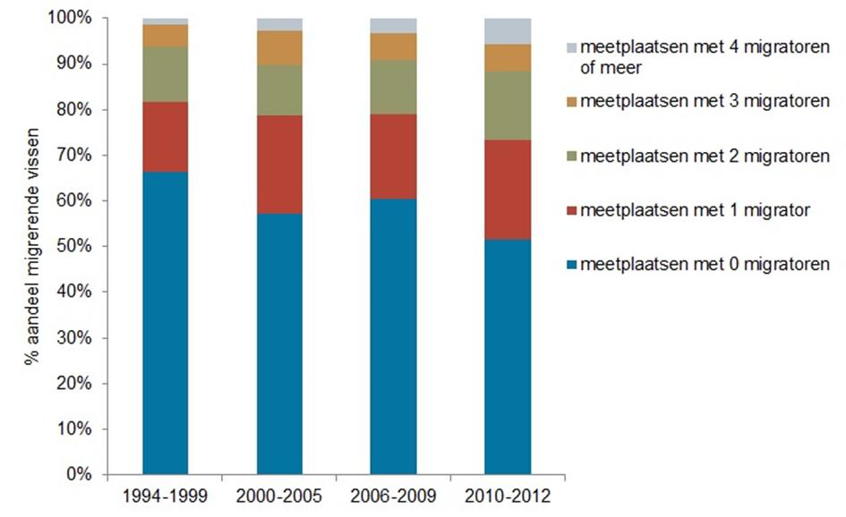 indicator trend migrerende vissen