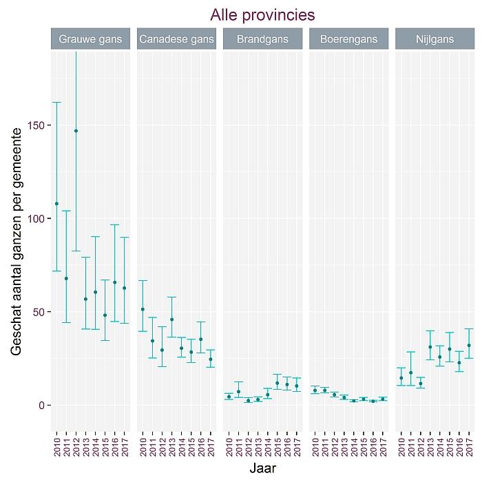 Geschat aantal ganzen per provincie in Vlaanderen